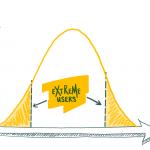 Extreme Nutzer im Design Thinking