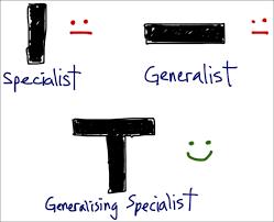 T-Profil Design Thinking